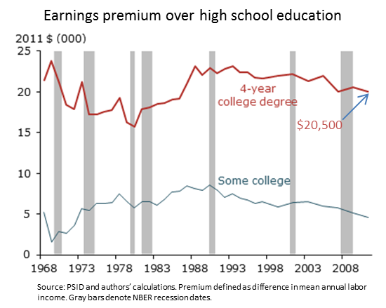 Why it still pays to get a college degree Figure 1