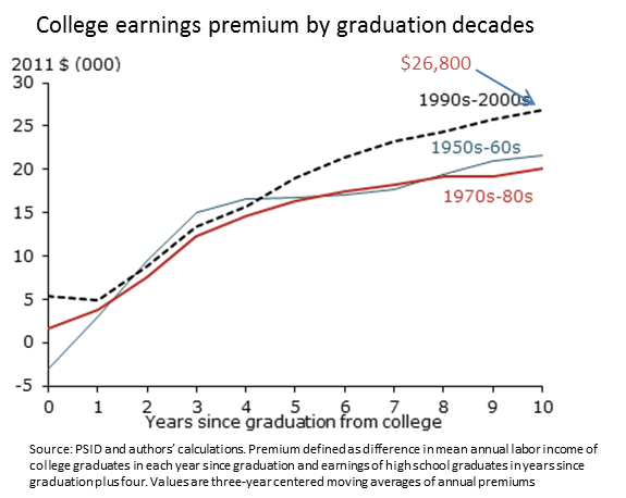 Why it still pays to get a college degree Figure 2