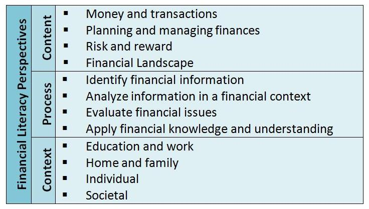 2014.07.24 Students and Money - PISA 2012 financial literacy framework