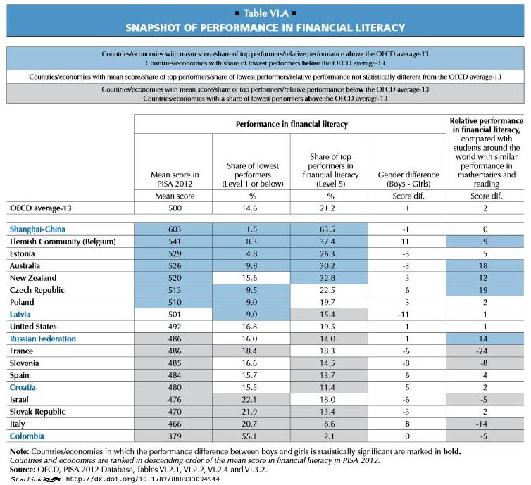 2014.07.24 Students and Money - Snapshot of perrformance in financial literacy